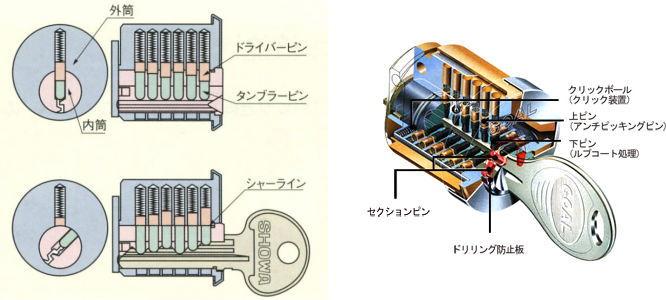 ピンシリンダーとディンプルシリンダーの構造図